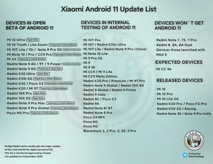 Сроки обновления устройств Xiaomi до Android 11