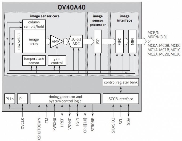 Представлен сенсор OmniVision OV40A на 40 Мп