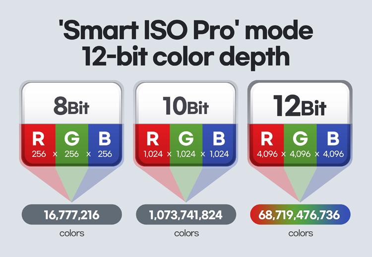 Представлен датчик изображения Samsung ISOCELL HM3