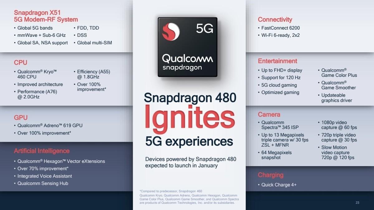 Спецификации Qualcomm Snapdragon 480