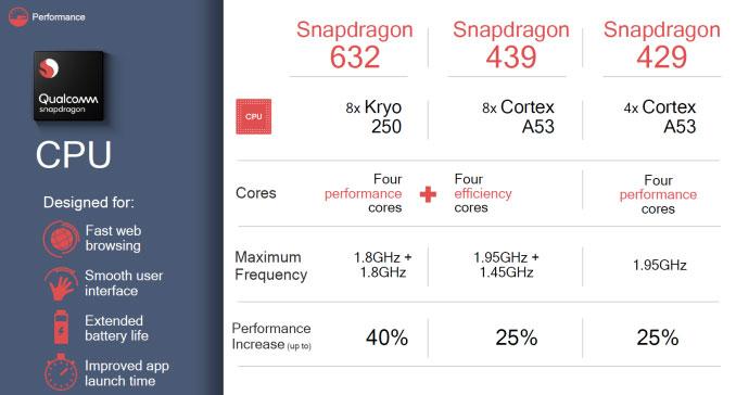 Спецификации Qualcomm Snapdragon 632