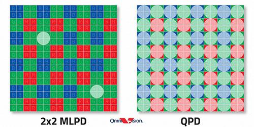 Датчик изображения OmniVision OV50A имеет разрешение 50 Мп