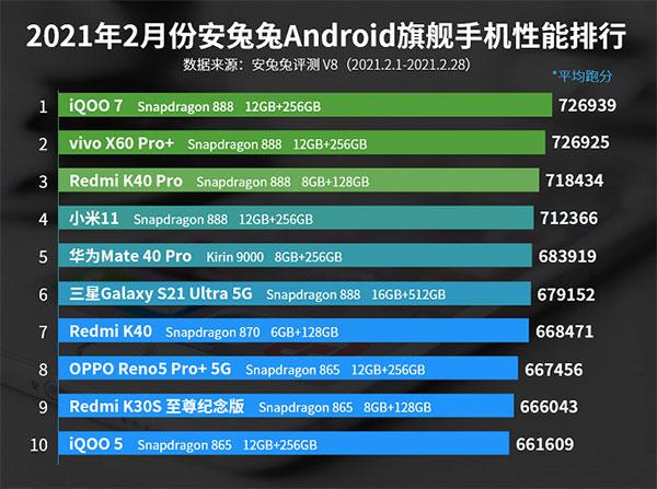 Redmi K40 Pro подвинул Xiaomi Mi 11 в рейтинге AnTuTu